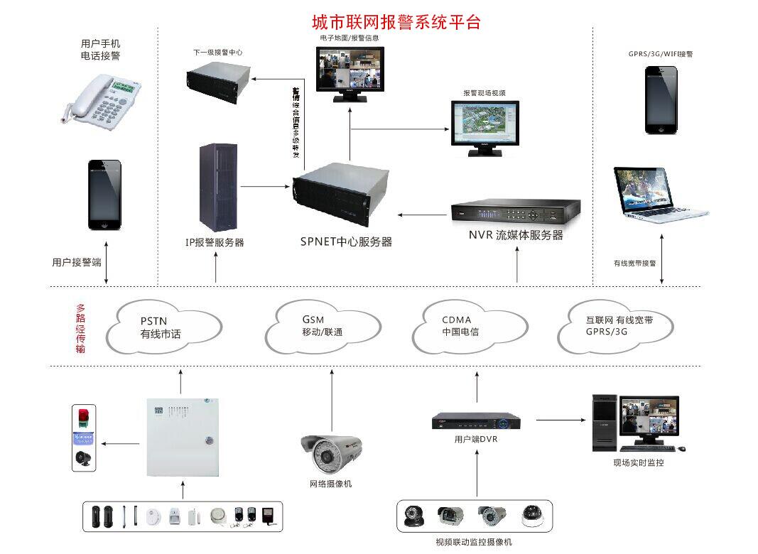 城市联网报警系统-智慧城市-深圳市四维云图科技有限